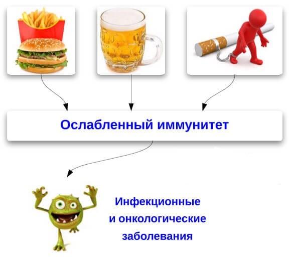 Как проверить свой иммунитет в домашних условиях